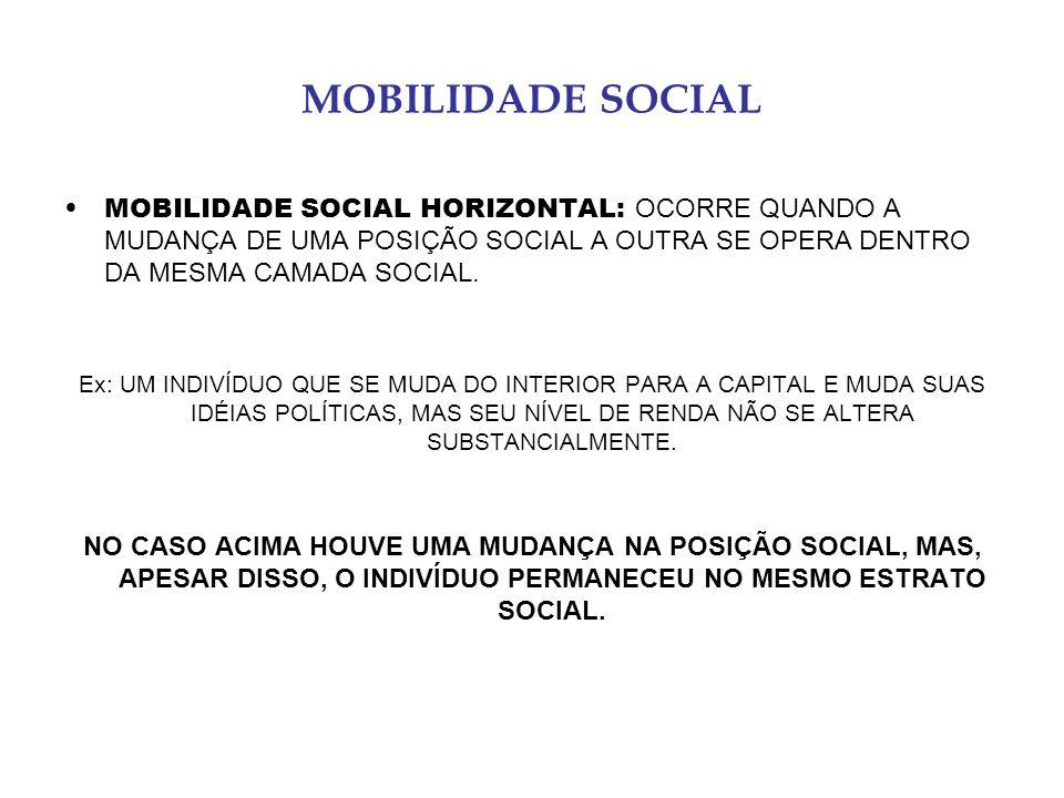 MOBILIDADE SOCIAL MOBILIDADE SOCIAL HORIZONTAL: OCORRE QUANDO A MUDANÇA DE UMA POSIÇÃO SOCIAL A OUTRA SE OPERA DENTRO DA MESMA CAMADA SOCIAL. Ex: UM I