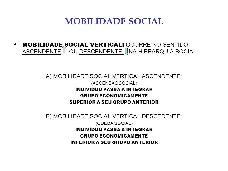 MOBILIDADE SOCIAL MOBILIDADE SOCIAL VERTICAL: OCORRE NO SENTIDO ASCENDENTE OU DESCENDENTE NA HIERARQUIA SOCIAL. A) MOBILIDADE SOCIAL VERTICAL ASCENDEN