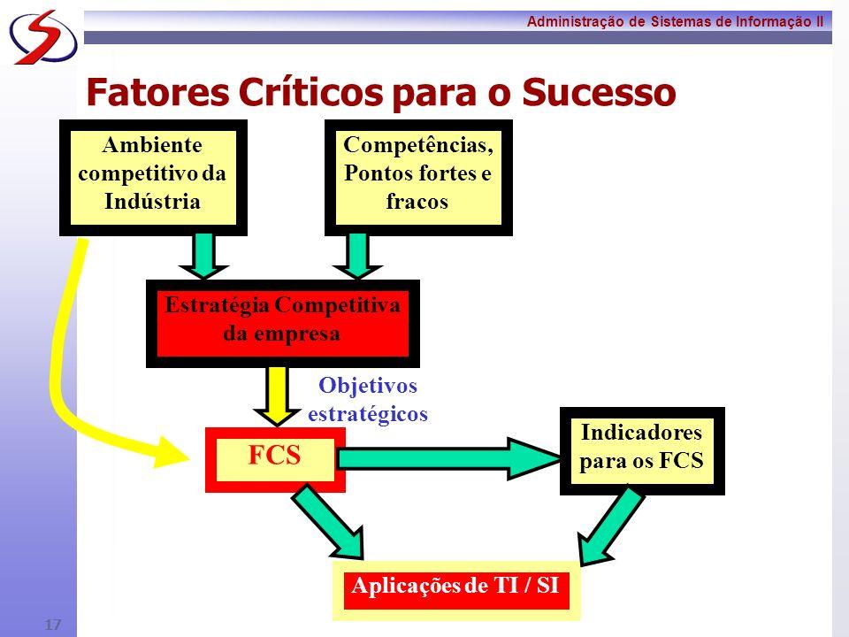 Administração de Sistemas de Informação II 16 Etapas para a Identificação dos FCS 1. Análise do ramo e da atuação da empresa. Entender o ambiente comp