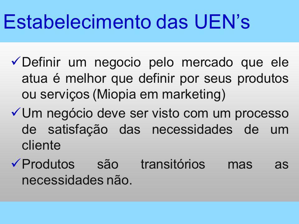 Estabelecimento das UENs Definir um negocio pelo mercado que ele atua é melhor que definir por seus produtos ou serviços (Miopia em marketing) Um negó