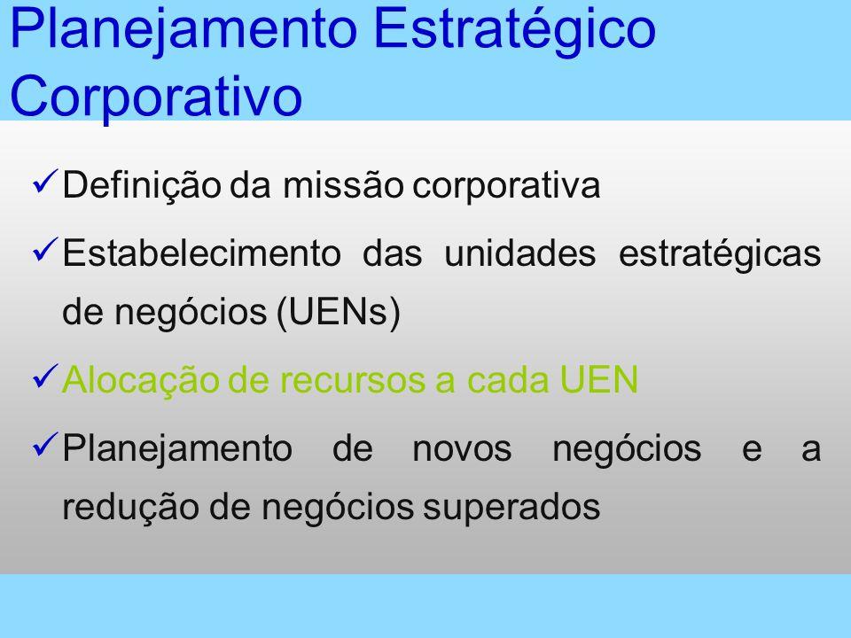 Planejamento Estratégico Corporativo Definição da missão corporativa Estabelecimento das unidades estratégicas de negócios (UENs) Alocação de recursos
