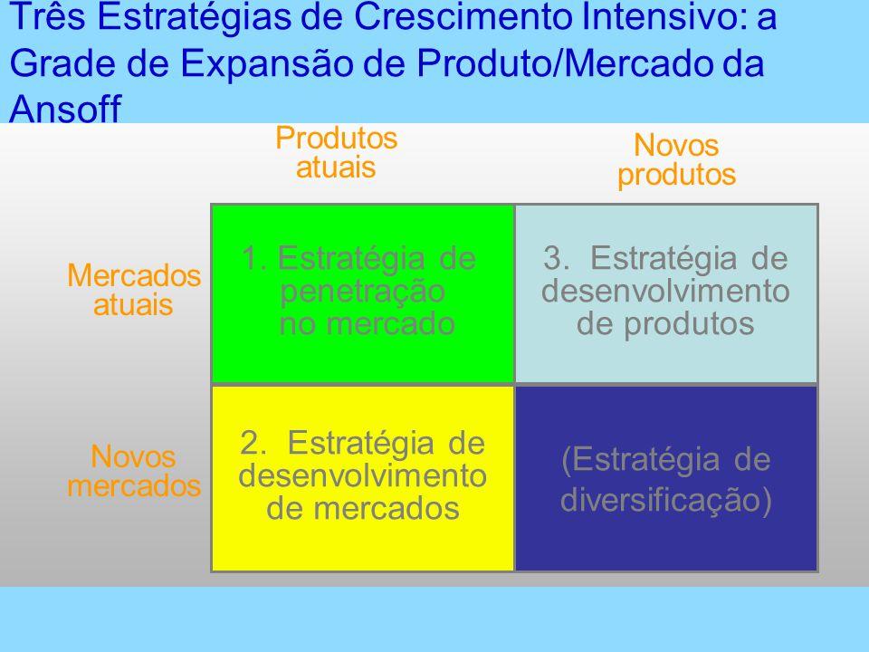(Estratégia de diversificação) 2. Estratégia de desenvolvimento de mercados Novos mercados 1. Estratégia de penetração no mercado Mercados atuais Prod