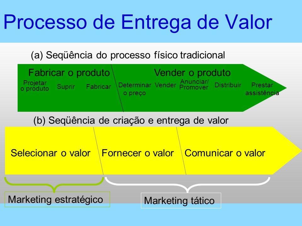 Vender o produtoFabricar o produto Suprir Projetar o produto FabricarDeterminar o preço Vender Anunciar/ Promover DistribuirPrestar assistência Seleci