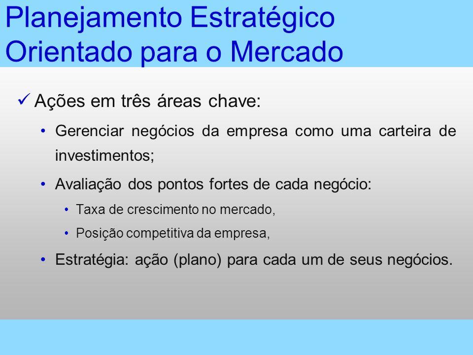 (Estratégia de diversificação) 2.Estratégia de desenvolvimento de mercados Novos mercados 1.
