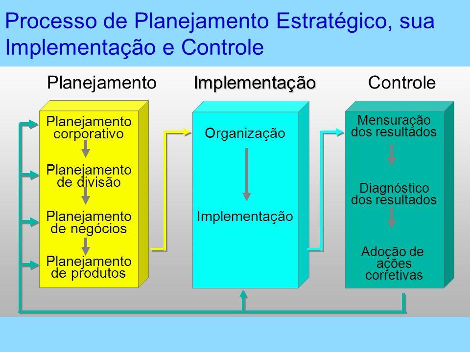 Processo de Planejamento Estratégico, sua Implementação e Controle Mensuração dos resultados Diagnóstico dos resultados Adoção de ações corretivas Imp