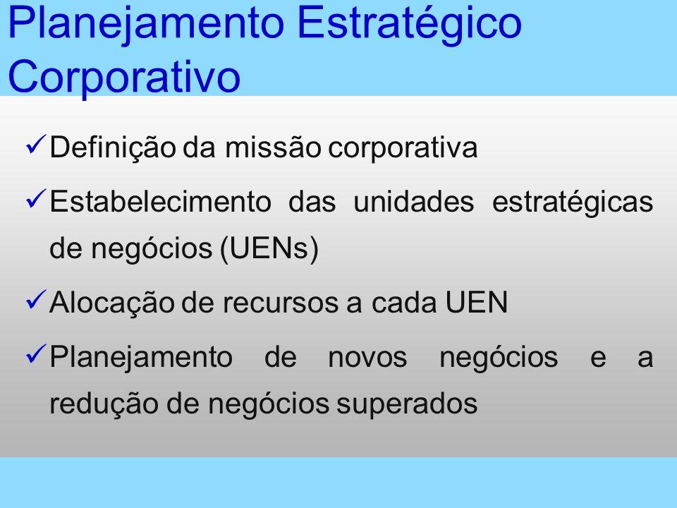 Planejamento Estratégico Corporativo Definição da missão corporativa Estabelecimento das unidades estratégicas de negócios (UENs) Alocação de recursos a cada UEN Planejamento de novos negócios e a redução de negócios superados