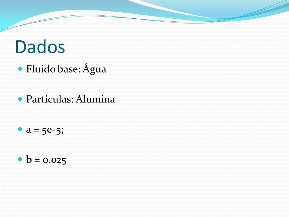 Dados Fluido base: Água Partículas: Alumina a = 5e-5; b = 0.025