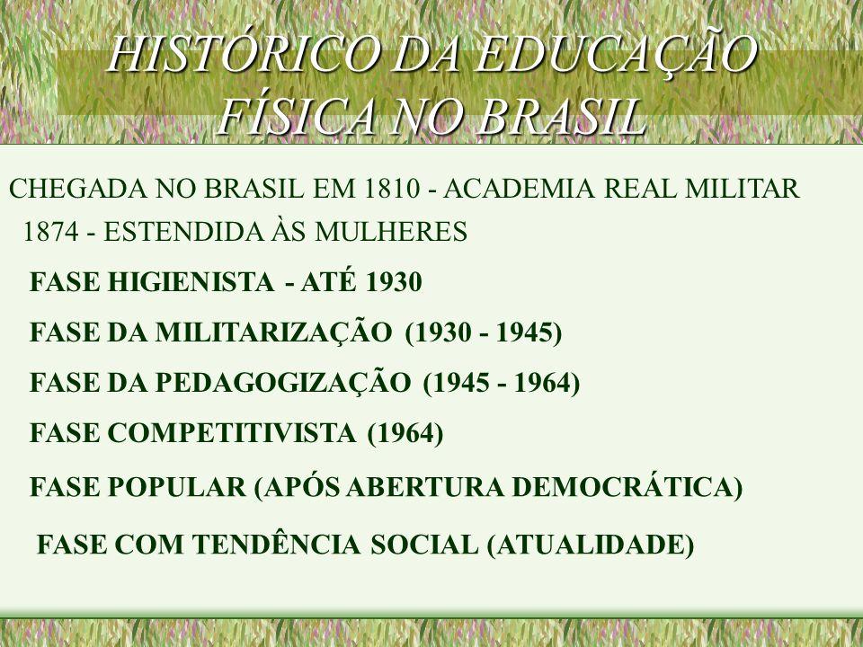 CHEGADA NO BRASIL EM 1810 - ACADEMIA REAL MILITAR 1874 - ESTENDIDA ÀS MULHERES FASE HIGIENISTA - ATÉ 1930 FASE DA MILITARIZAÇÃO (1930 - 1945) FASE DA PEDAGOGIZAÇÃO (1945 - 1964) FASE COMPETITIVISTA (1964) FASE POPULAR (APÓS ABERTURA DEMOCRÁTICA) FASE COM TENDÊNCIA SOCIAL (ATUALIDADE)