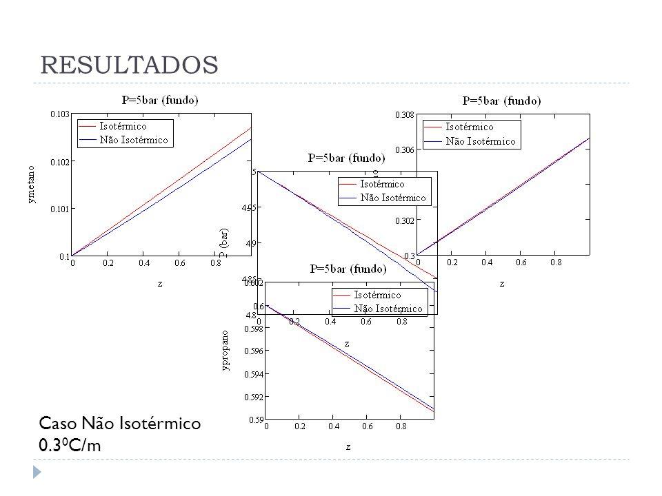RESULTADOS Caso Não Isotérmico 0.3 0 C/m