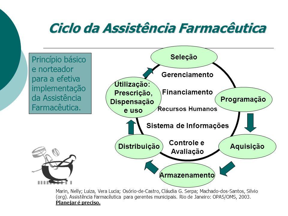 PACTUAÇÃO PARA INSUMOS E MEDICAMENTOS DE DIABETES MELLITUS Regulamentada pela Lei 11.347 de set./2006 e pela PT GM/MS 2583 de 10/10/2007.