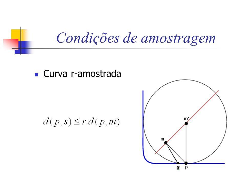 Condições de amostragem Curva r-amostrada