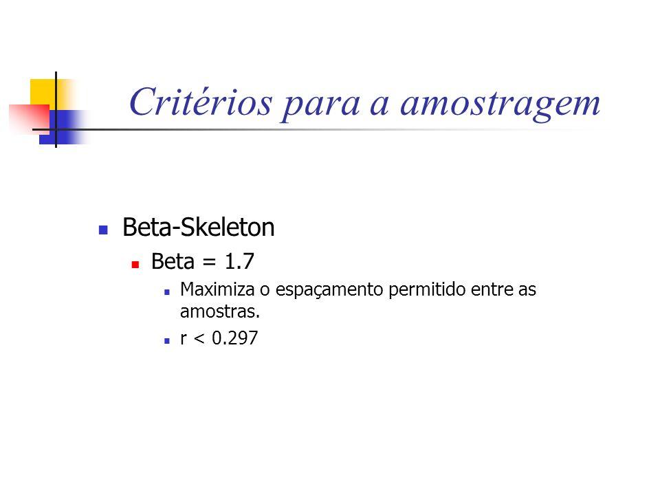 Critérios para a amostragem Beta-Skeleton Beta = 1.7 Maximiza o espaçamento permitido entre as amostras. r < 0.297