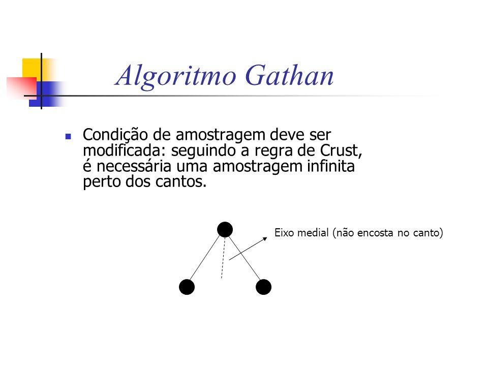 Algoritmo Gathan Condição de amostragem deve ser modificada: seguindo a regra de Crust, é necessária uma amostragem infinita perto dos cantos. Eixo me
