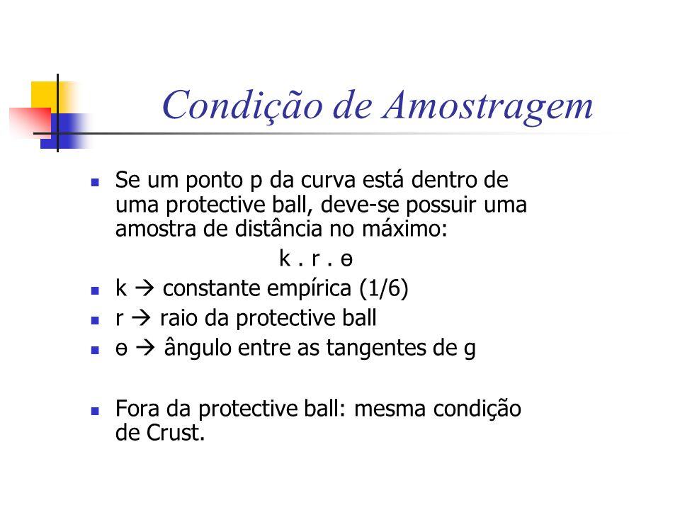 Condição de Amostragem Se um ponto p da curva está dentro de uma protective ball, deve-se possuir uma amostra de distância no máximo: k. r. ө k consta
