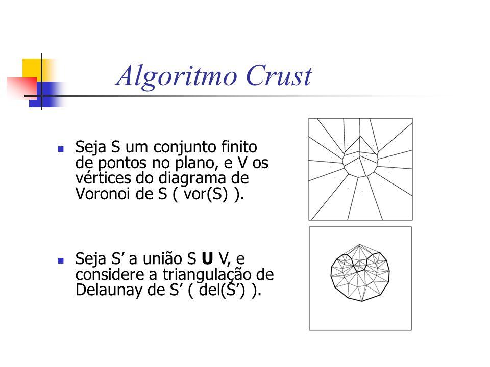 Algoritmo Crust Seja S um conjunto finito de pontos no plano, e V os vértices do diagrama de Voronoi de S ( vor(S) ). Seja S a união S U V, e consider