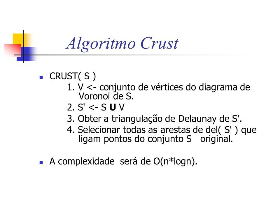 Algoritmo Crust CRUST( S ) 1. V <- conjunto de vértices do diagrama de Voronoi de S. 2. S' <- S U V 3. Obter a triangulação de Delaunay de S'. 4. Sele