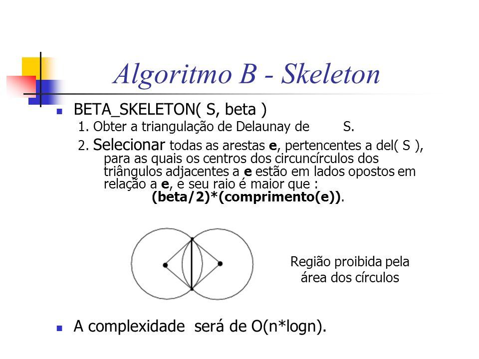Algoritmo B - Skeleton BETA_SKELETON( S, beta ) 1. Obter a triangulação de Delaunay de S. 2. Selecionar todas as arestas e, pertencentes a del( S ), p