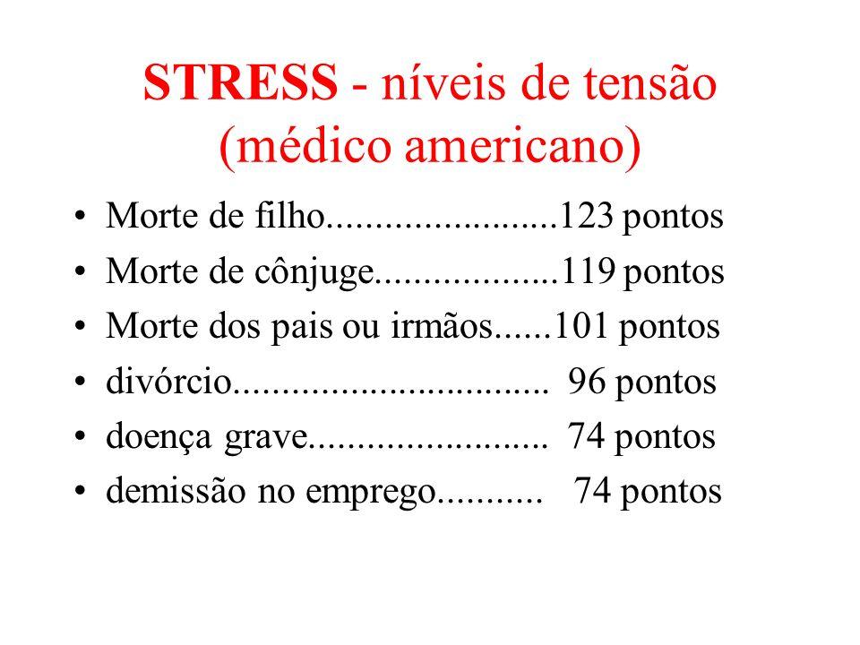 STRESS - níveis de tensão (médico americano) Morte de filho........................123 pontos Morte de cônjuge...................119 pontos Morte dos