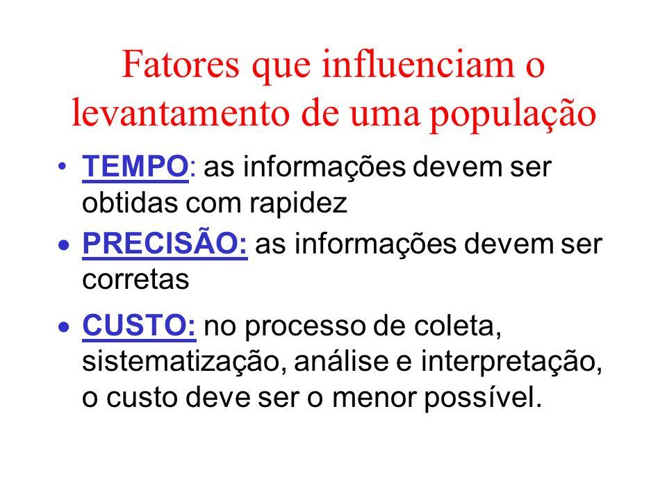 Fatores que influenciam o levantamento de uma população TEMPO: as informações devem ser obtidas com rapidez PRECISÃO: as informações devem ser correta