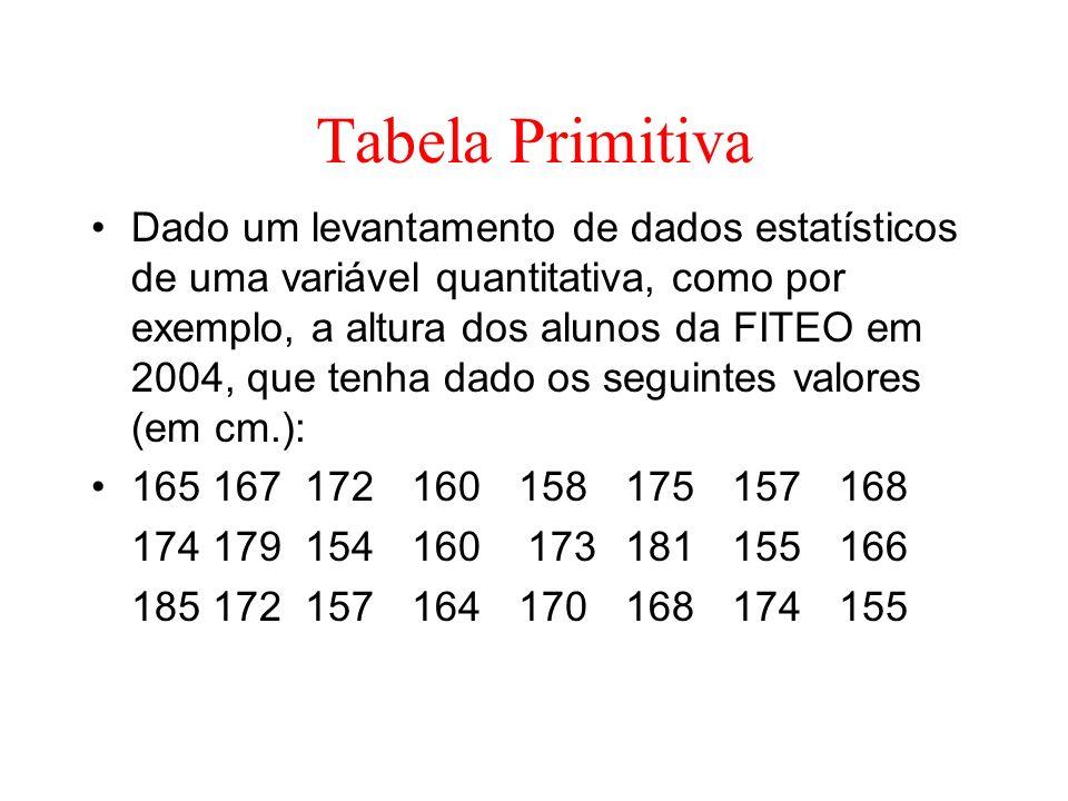 Tabela Primitiva Dado um levantamento de dados estatísticos de uma variável quantitativa, como por exemplo, a altura dos alunos da FITEO em 2004, que