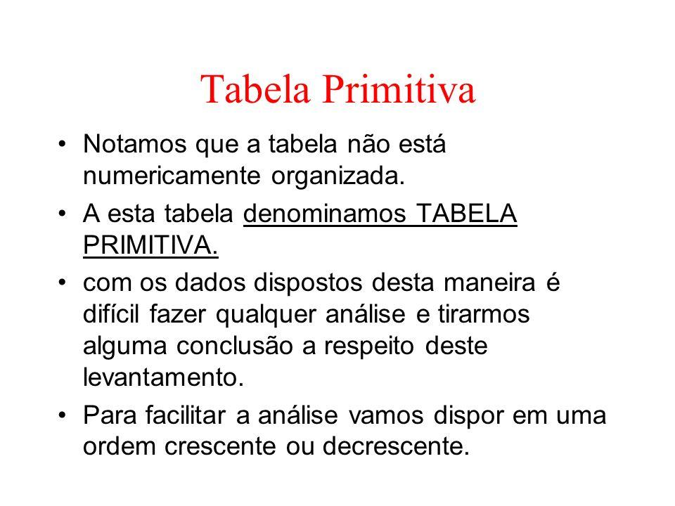 Tabela Primitiva Notamos que a tabela não está numericamente organizada. A esta tabela denominamos TABELA PRIMITIVA. com os dados dispostos desta mane