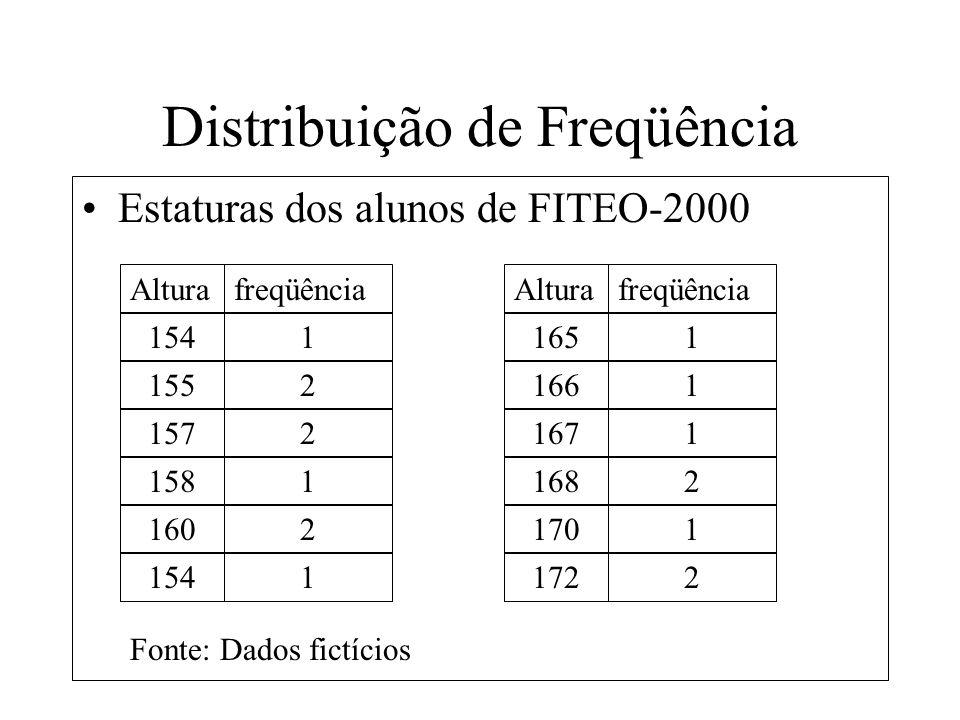 Distribuição de Freqüência Altura Estaturas dos alunos de FITEO-2000 freqüência 1541 1552 1572 1581 1602 1541 Alturafreqüência 1651 166 1671 2 1701 17