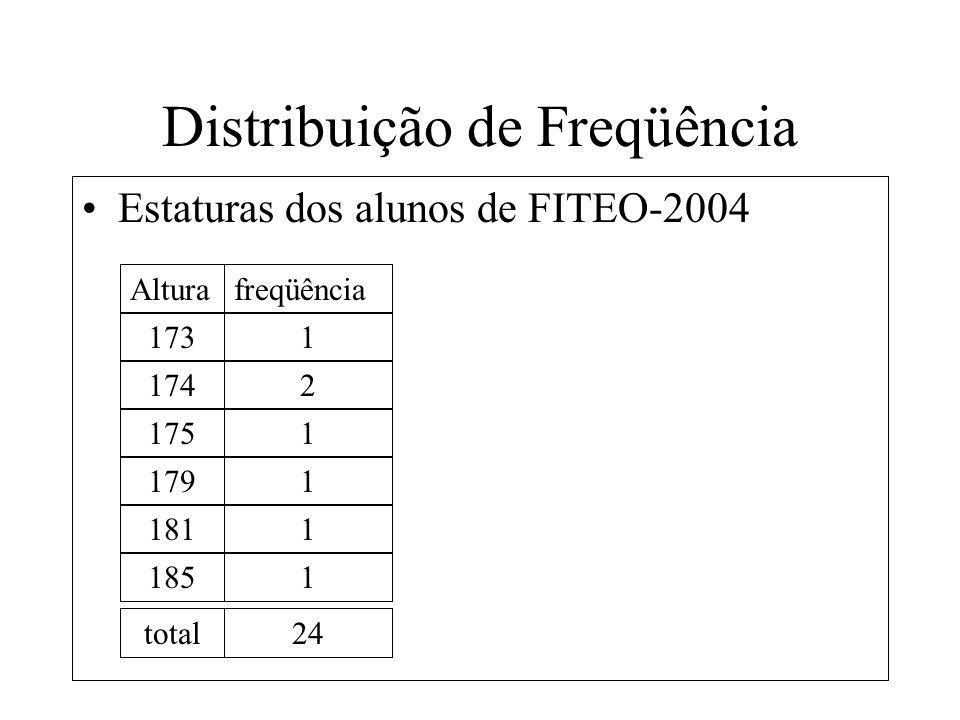 Distribuição de Freqüência Altura Estaturas dos alunos de FITEO-2004 freqüência 1731 1742 1751 1791 1811 1851 total24