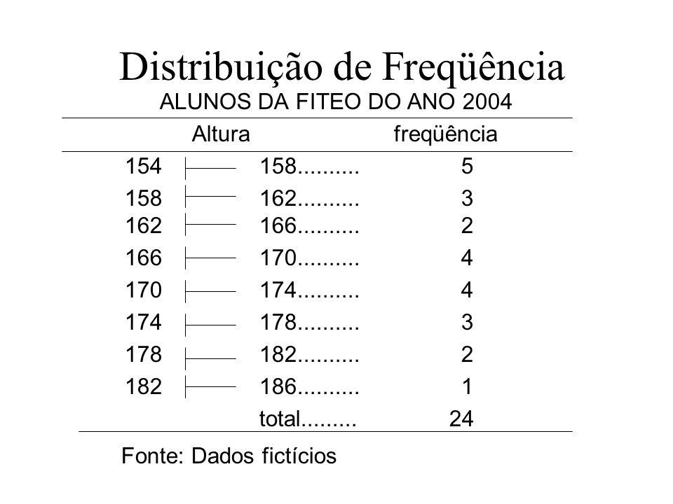 Distribuição de Freqüência ALUNOS DA FITEO DO ANO 2004 Alturafreqüência 154158..........5 158162..........3 162166..........2 166170..........4 170174
