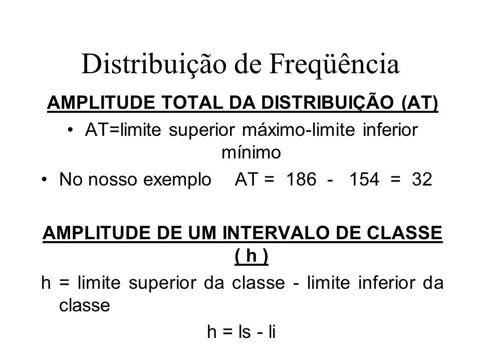 Distribuição de Freqüência AMPLITUDE TOTAL DA DISTRIBUIÇÃO (AT) AT=limite superior máximo-limite inferior mínimo No nosso exemplo AT = 186 - 154 = 32