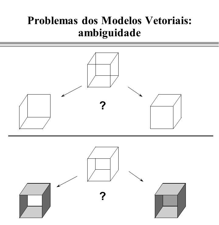 Problemas dos Modelos Vetoriais: ambiguidade ? ?