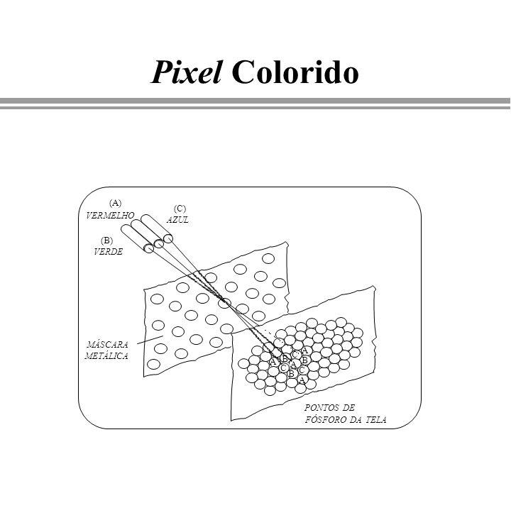 Pixel Colorido (A) VERMELHO (B) VERDE (C) AZUL MÁSCARA METÁLICA A A A A B C B C B C PONTOS DE FÓSFORO DA TELA