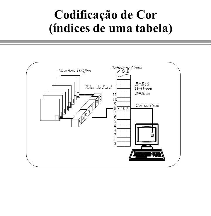 Codificação de Cor (índices de uma tabela) Memória Gráfica Valor do Pixel Tabela de Cores Cor do Pixel 0 0 0 0 0 0 1 0 0 1 2 3 4 5 6 7 8 9 10 3 25 R G