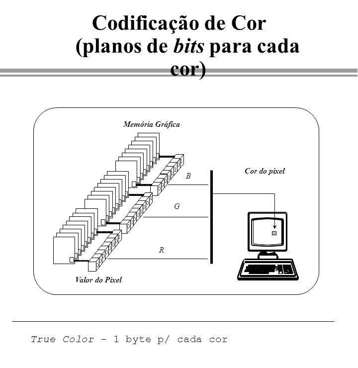 Codificação de Cor (planos de bits para cada cor) Memória Gráfica Valor do Pixel R G B 0 0 0 0 0 0 0 1 0 0 0 0 0 0 1 1 0 0 0 0 0 1 1 1 Cor do pixel Tr