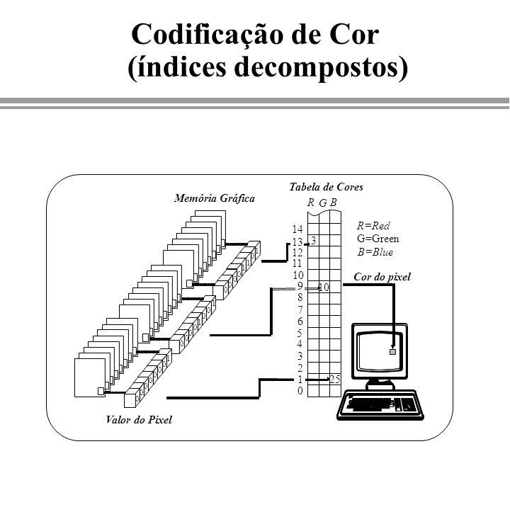 Codificação de Cor (índices decompostos) Memória Gráfica Valor do Pixel Tabela de Cores 0 1 2 3 4 5 6 7 8 9 10 11 12 13 14 R G B R=Red G=Green B=Blue