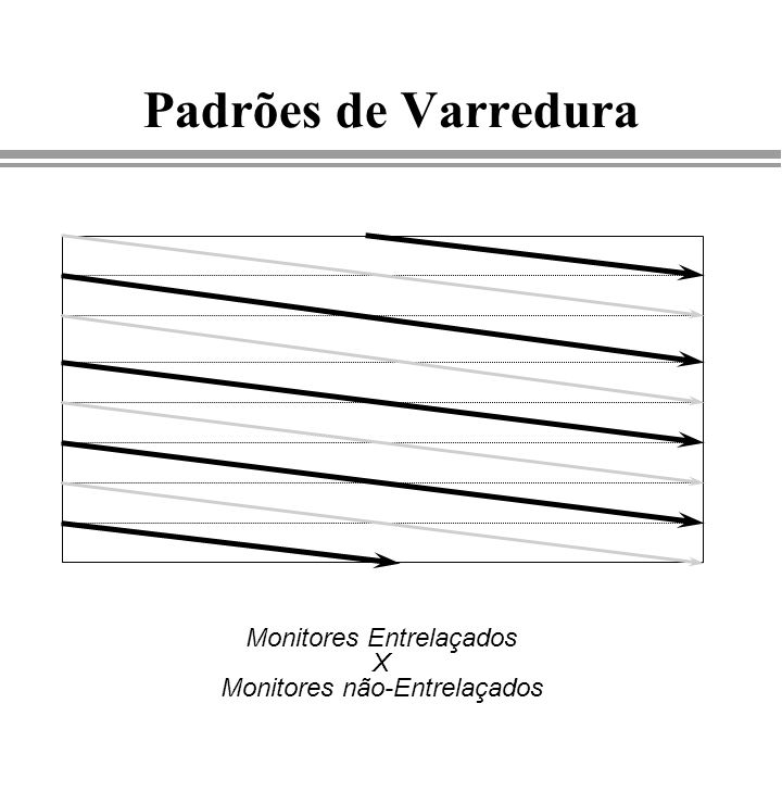 Padrões de Varredura Monitores Entrelaçados X Monitores não-Entrelaçados