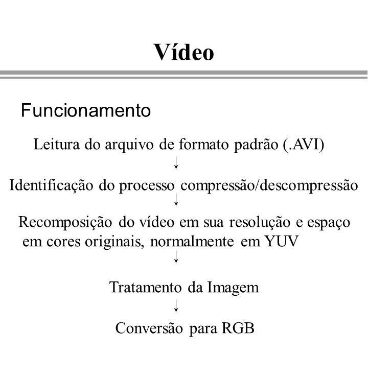 Vídeo Funcionamento Leitura do arquivo de formato padrão (.AVI) Identificação do processo compressão/descompressão Recomposição do vídeo em sua resolu