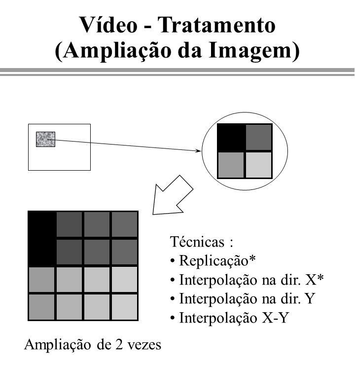 Vídeo - Tratamento (Ampliação da Imagem) Ampliação de 2 vezes Técnicas : Replicação* Interpolação na dir. X* Interpolação na dir. Y Interpolação X-Y