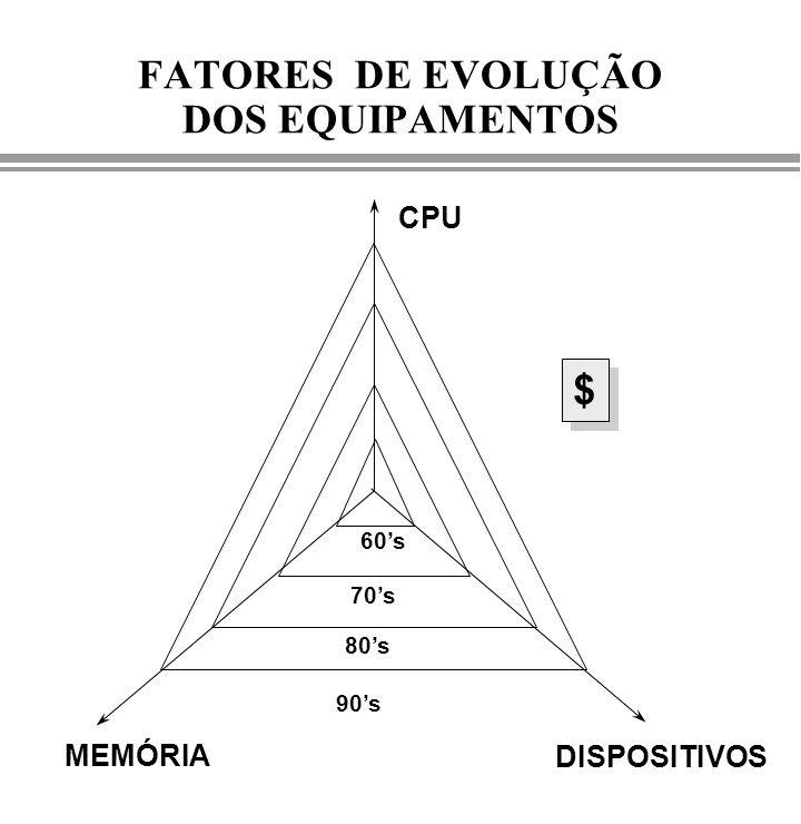 FATORES DE EVOLUÇÃO DOS EQUIPAMENTOS CPU MEMÓRIA DISPOSITIVOS $ $ 60s 70s 80s 90s