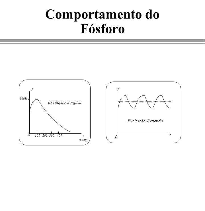 Comportamento do Fósforo Excitação Simples I 0 100% t (mseg) 100 200300 400 Excitação Repetida I t 0