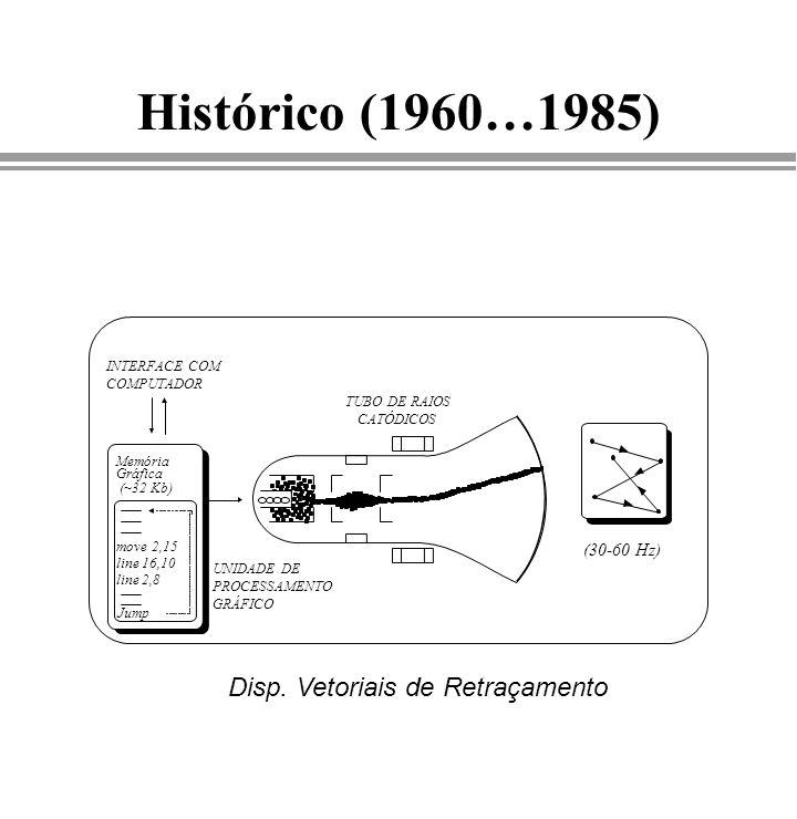Histórico (1960…1985) Disp. Vetoriais de Retraçamento TUBO DE RAIOS CATÓDICOS (30-60 Hz) INTERFACE COM COMPUTADOR UNIDADE DE PROCESSAMENTO GRÁFICO Mem