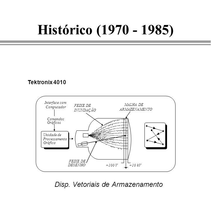 Histórico (1970 - 1985) Disp. Vetoriais de Armazenamento FEIXE DE INUNDAÇÃO MALHA DE ARMAZENAMENTO +10 kV+100 V FEIXE DE DESENHO Unidade de Processame