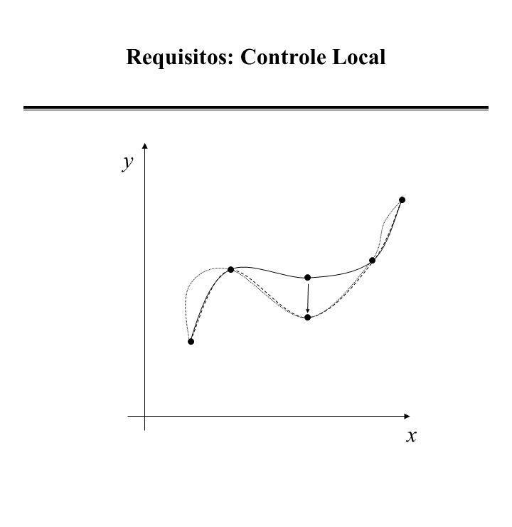 B-Spline Não Periódica - Foley - vértices + nós + + + + + + i=0 i=1 i=2 i=3 i=n-1 i=0 P(0) = (V -1 + 4V 0 + V 1 )/6 P(0) = V -1 -2V 0 + V 1 = 0 V -1 = 2V 0 - V 1 i=0; P(0) = V 0 i=n-1 P(1) = (V n-1 + 4V n + V n+1 )/6 P(1) = V n-1 -2V n + V n+1 V n+1 = 2V n - V n-1 i=n-1; P(1) = V n