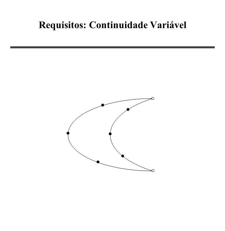 Propriedades de N i,p (u) Não negativa: N i,p (u) 0 para qualquer u, i, e p.