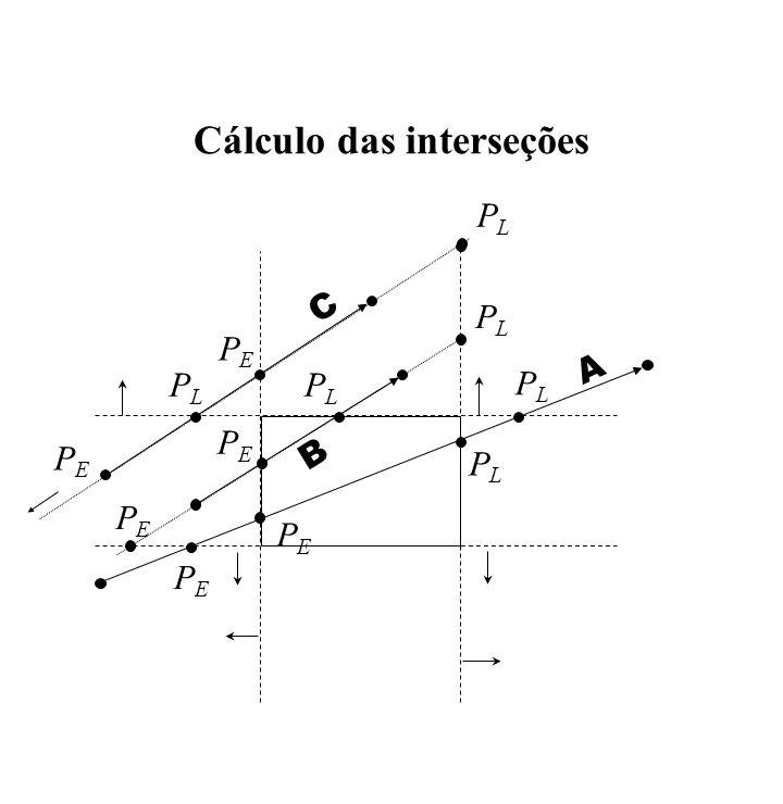Cálculo das interseções PLPL PEPE PLPL PEPE PEPE PEPE PLPL PLPL C B A PEPE PEPE PLPL PLPL