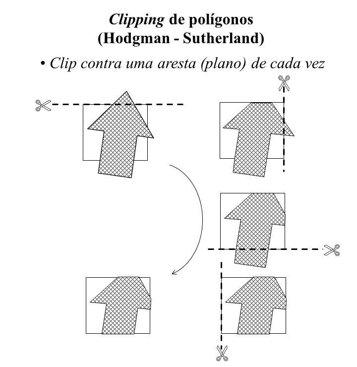 Clipping de polígonos (Hodgman - Sutherland) Clip contra uma aresta (plano) de cada vez
