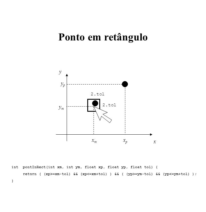 Ponto em retângulo xmxm ymym x y xpxp ypyp 2.tol int pontInRect(int xm, int ym, float xp, float yp, float tol) { return ( (xp>=xm-tol) && (xp =ym-tol)