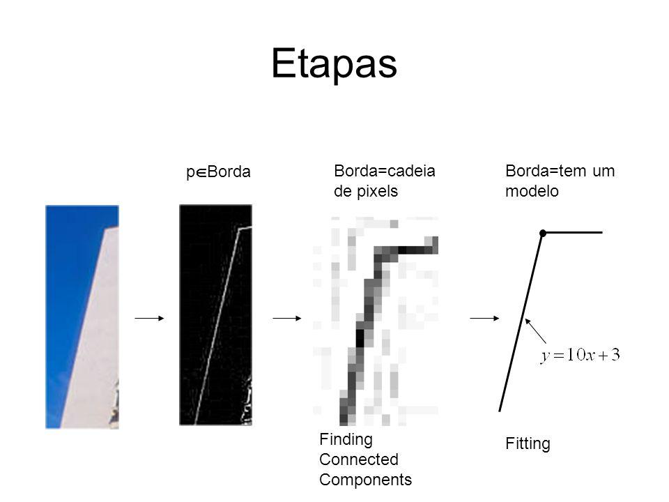 Etapas p Borda Borda=cadeia de pixels Borda=tem um modelo Finding Connected Components Fitting