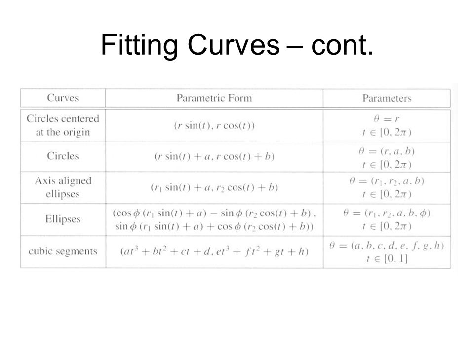 Fitting Curves – cont.