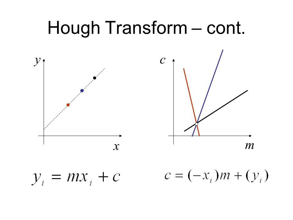 Hough Transform – cont. x y m c