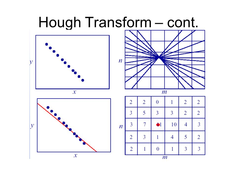 Hough Transform – cont.